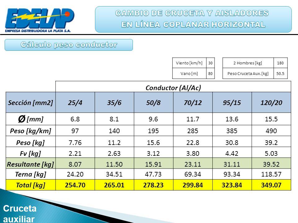 Ø [mm] Cruceta auxiliar e Hidroelevador CAMBIO DE CRUCETA Y AISLADORES